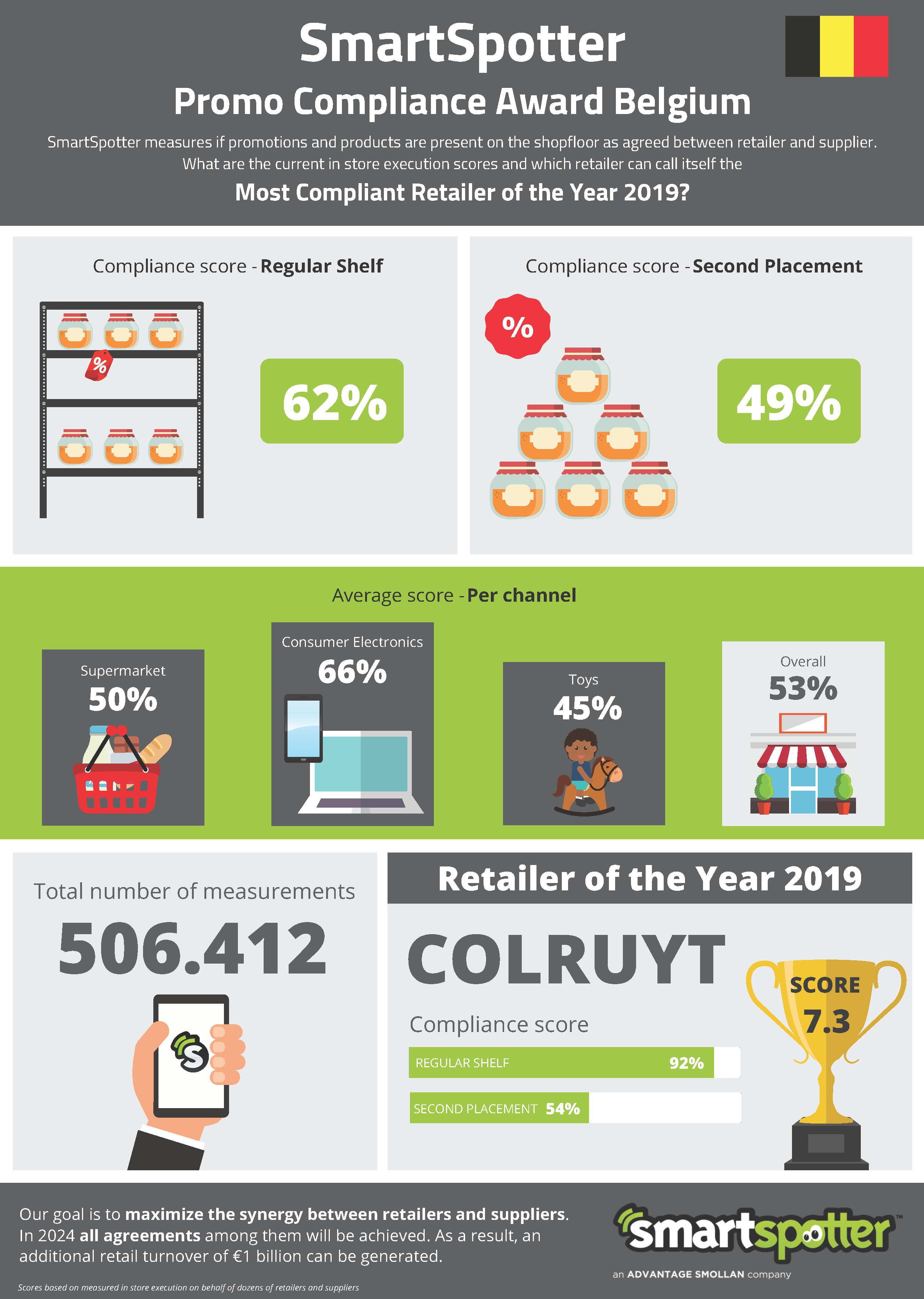 Infographic - Promo Compliance Award BE 2019